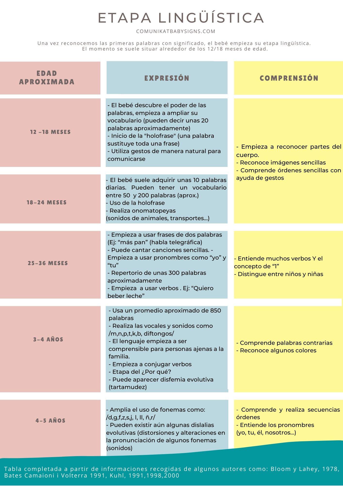 etapa-linguistica-lenguaje-infantil