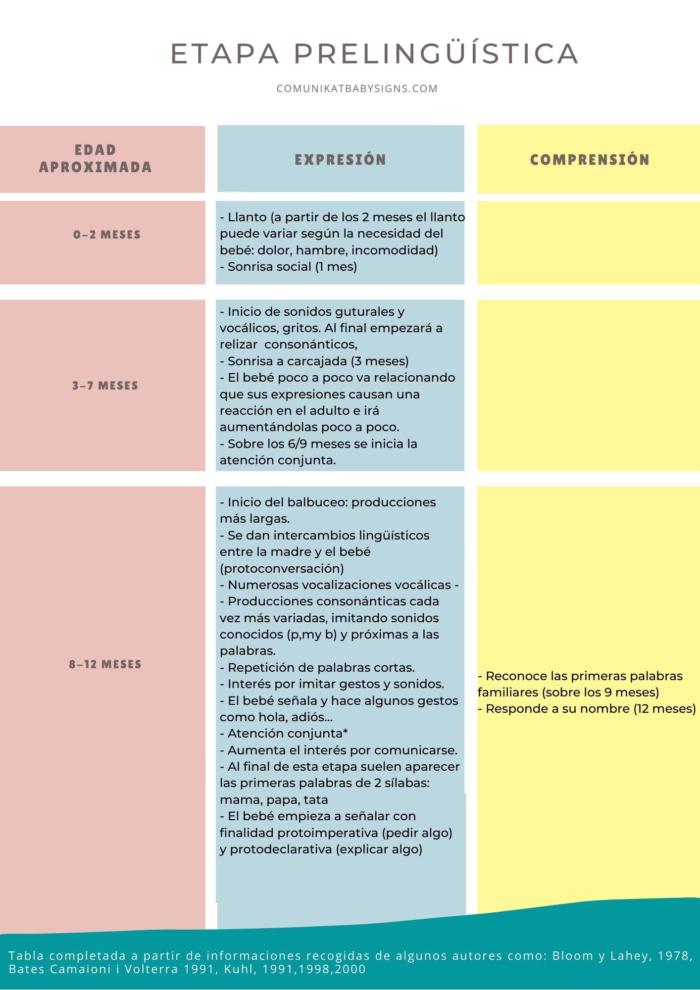 etapa-prelinguistica-lenguaje-infantil